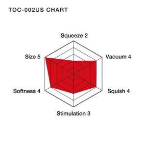N5054 Tenga Ultra Soft Tubew Chart 5